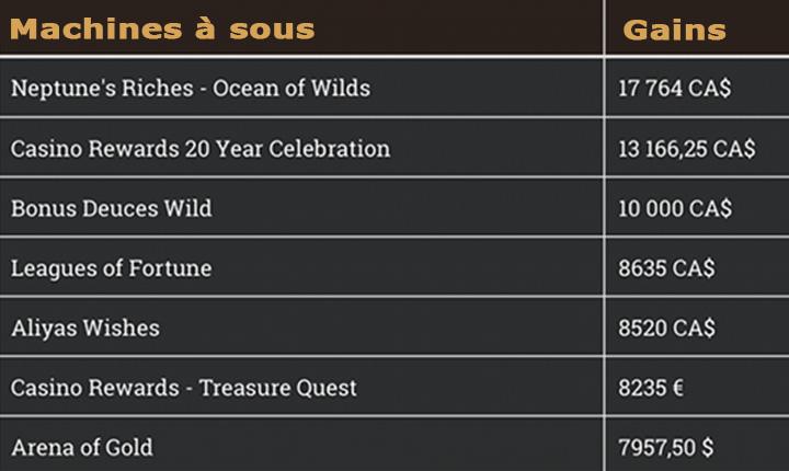 Gagnants du jour chez Yukon Gold Casino